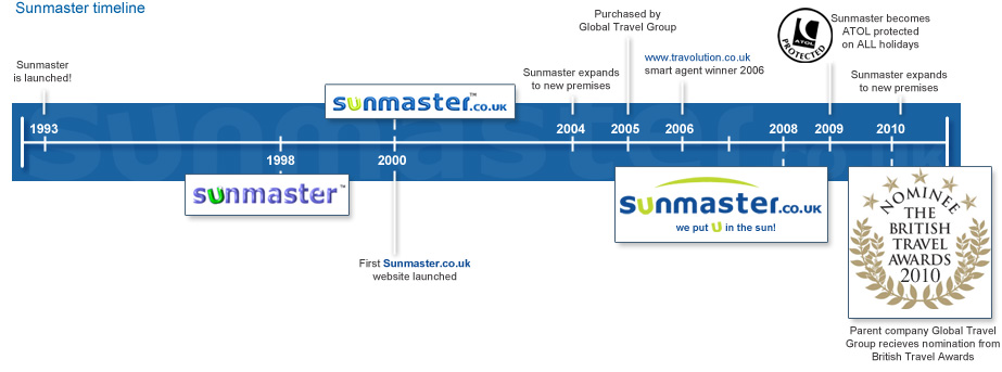 Sunmaster holidays history and timeline